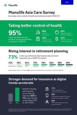 Manulife Asia Care Survey Infographic