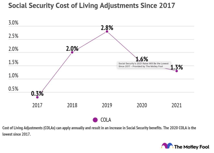 Chart showing Social Security COLAs over time.